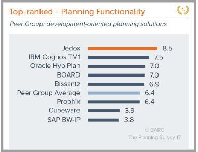"""Besonders in den Kategorien """"Planning Functionality"""", """"Reporting/Analysis Functionality"""" sowie """"Overall User Experience"""" wurde die Jedox CPM-Software von Anwendern überdurchschnittlich gut bewertet"""