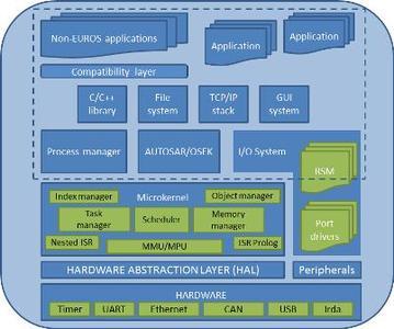 Microkernel von EUROS, Architektur