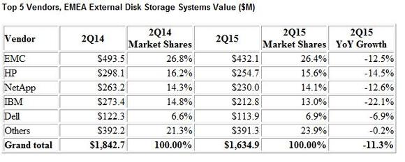 Top 5 Vendors, EMEA External Disk Storage Systems Value ($M)