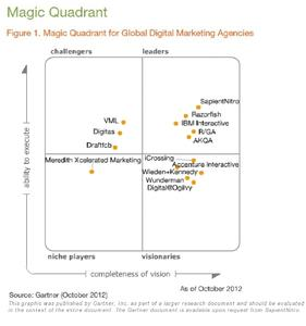 This graphic was published by Gartner, Inc. as part of a larger research document and should be evaluated in the context of the entire document. The Gartner document is available upon request from SapientNitro