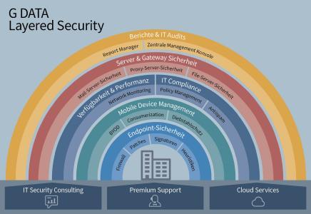 G DATA Security Portfolio des deutschen Herstellers schützt durch umfassendes Sicherheitskonzept vor Cyberbedrohungen