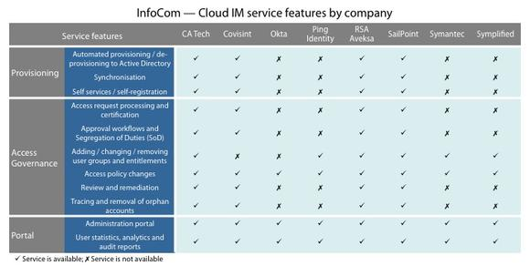 InfoCom – Cloud IM service features by company