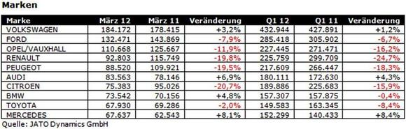 JATO Dynamics Zulassungszahlen Maerz 2012 Marken