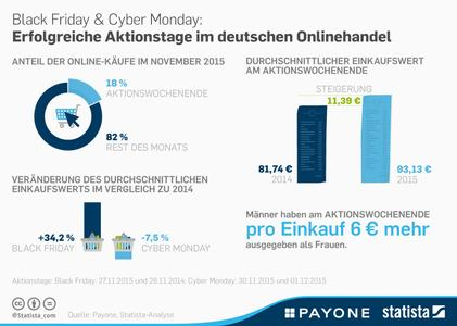 PAYONE_Statista_Infografik_BlackFriday_CyberMonday.jpg