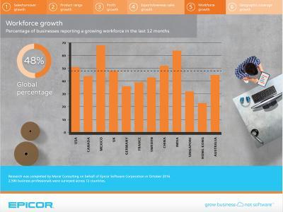 Die weltweiten Trends und Strategien für Unternehmenswachstum