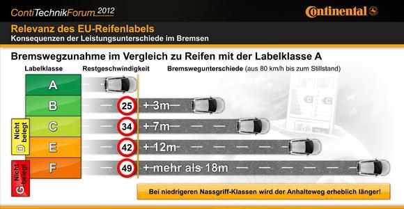 Bremswegzunahme im Vergleich zu Reifen mit der Labelklasse A