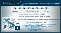 Industrial Control Systems Security Market to cross US$7bn by 2024 | Cisco, ABB, IBM, Schneider Electric, GE and 10 Other Companies Profiled