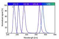 Normalisierte Spektren verschiedener UV-LEDs mit Peak-Wellenlängen bei 235, 255, 285, 365 und 385 nm - gemessen mit CAS 140CT/D und PTFE-Ulbricht-Kugel von Instrument Systems