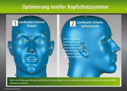 Mehr als 40 Messpunkte pro Kopf liefern die Grundlage, um charakteristische Maße für besser passende Helme ableiten zu können / ©Hohenstein Institute