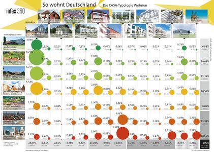 So wohnt Deutschland. Die neue CASA Typologie Wohnen: Verteilung der Haushalte auf Gebäude- und Siedlungstypen