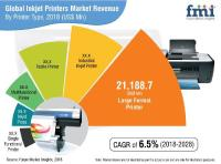 Recent research: Inkjet Printers Market is expected to grow at a CAGR of 6.5% by 2028