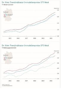Datenanalyse - Dr. Klein Trendindikator Immobilienpreise (DTI): Region West 3. Quartal 2020
