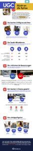 Infografik zum Thema benutzergenerierte Inhalte
