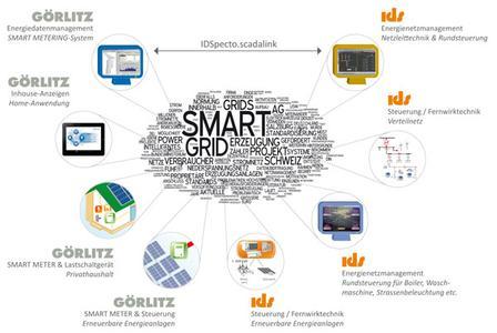 Lösungen aus der IDS-Gruppe für das Smart Grid