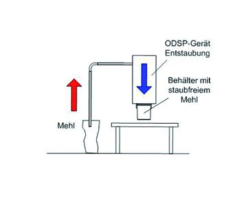 Funktionsweise ODSP Gerät