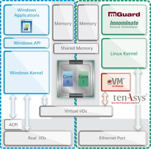 Schematic of the HyperSecured IPC solution from Innominate and TenAsys