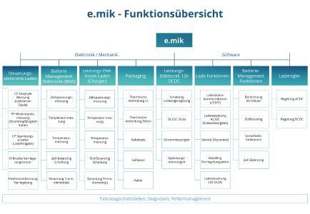 e.mik ermöglicht dem Kunden jede Funktion individuell nach Bedarf und Anforderung auszuwählen, Quelle: e.telligent GmbH