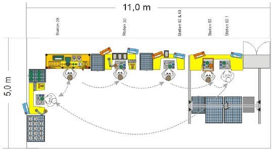 Layouterstellung für eine Produktionslinie und optimale Planung der Arbeitsplätze
