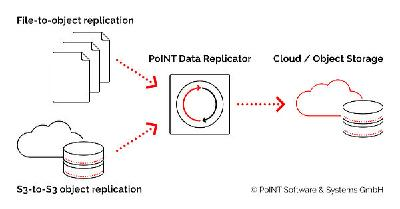 Replicate data to the cloud or to tape with PoINT Data Replicator