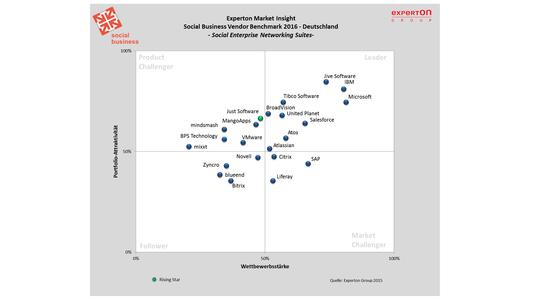 Social Business Vendor Benchmark 2016, © Experton Group AG, publication free of charge
