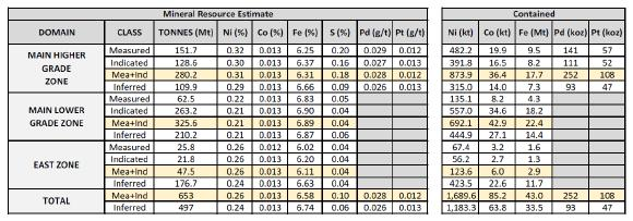 Table 1 – Amended Total Mineral Resource Estimate for the Crawford Nickel-Cobalt Sulphide Project, Ontario