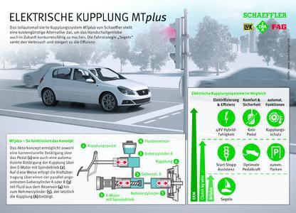 E-Clutch MTplus