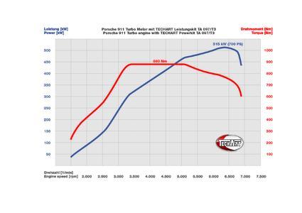 Performance chart TA 097/T3