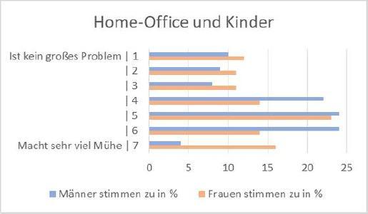 Home-Office und Kinderbetreuung
