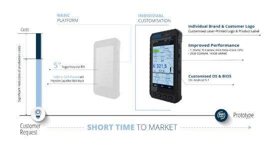 Kundenspezifische Lösungen für industrielle Messverfahren der nächsten Generation