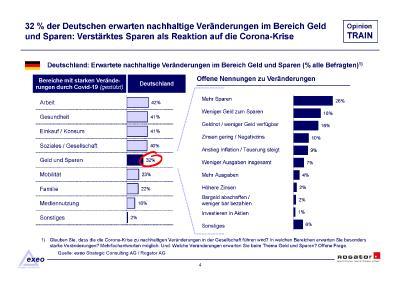 Studienbericht Rogator Opinion TRAIN 2020 Sparen und Bargeld Seite 05
