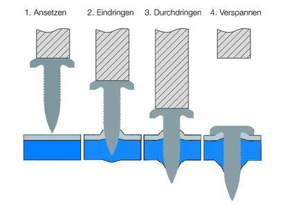 RIVTAC Hochgeschwindigkeits-Bolzensetzen – das innovative Fügeverfahren für zahlreiche Werkstoffe