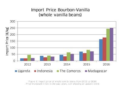 Figure_1_Vanilla Imports