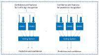 Bild 1: Ein Beispiel für einfache redundante neuronale Netze. Alle sind für eine sehr spezifische Aufgabe vorgesehen. Sie werden in Gruppen unterschiedlicher Größe kombiniert. Ihr Ausgang wird an das Wahlsystem geleitet, das die Prognosen zusammen mit dem Vertrauensniveau bereitstellt. (© KPIT)