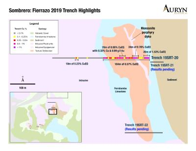 Auryn Trenches 184 meters of 0.57% Copper-Gold Equivalent at Sombrero