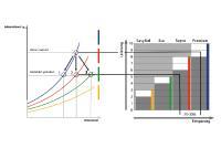 Zwischen den einzelnen Leistungsklassen der ABEG®-Methode lassen sich Einsparpotenziale zwischen 25 % und 30 % realisieren