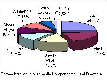 Schwachstellen in typischen Multimedia-Komponenten hier: 67.870 untersuchte PCs, 43.317 davon mit Mängeln, Prozentzahlen bezogen auf 100% aller mangelhaften PCs - grafisch