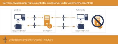 ThinPrint 10: Filialen werden Server(-)los