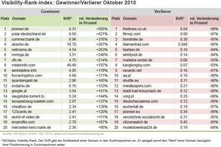 Grafik Monats SVR SEOlytics Oktober