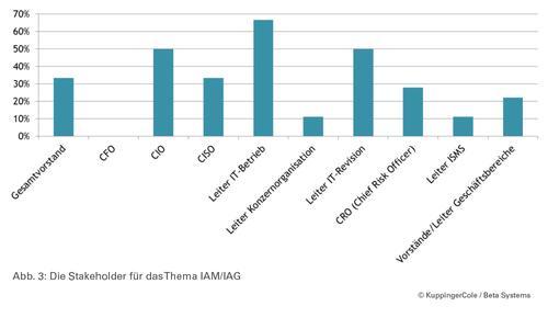 (Abbildung 3) Die Stakeholder für das Thema IAM/IAG
