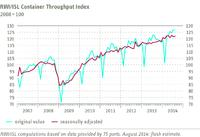 RWI/ISL Container Throughput Index: Unclear development of global trade continues