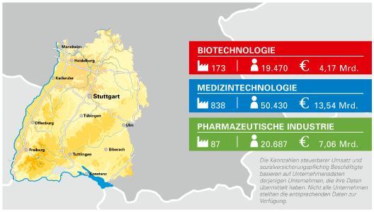 Der steuerbare Umsatz und die Beschäftigten der Gesundheitsindustrie in Baden-Württemberg wurden vom Statistischen Landesamt Baden-Württemberg auf Basis der BIOPRO Datenbank ermittelt, sofern diese Daten zum Zeitpunkt der Abfrage von den Unternehmen übermittelt wurden, und beziehen sich auf das Jahr 2017. Die Unternehmensdatenbank der BIOPRO Baden-Württemberg listet 173 Biotechnologie-Unternehmen, 838 Medizintechnik-Unternehmen und 87 Unternehmen der Pharmazeutischen Industrie, die am Standort forschen, entwickeln und/oder produzieren (Stand 7/2019). Für 143 der Biotechnologie-Unternehmen, 797 der Medizintechnik-Unternehmen und 84 der Pharmazeutischen Unternehmen konnte das Statistische Landesamt Baden-Württemberg die Kennzahlen ermitteln. Sind Unternehmen nach der Erhebung der BIOPRO Baden-Württemberg in mehr als einer Branche aktiv, wurden die Kennzahlen (Umsatz und Beschäftigte) pro Branche anteilig berücksichtigt. © BIOPRO Baden-Württemberg GmbH