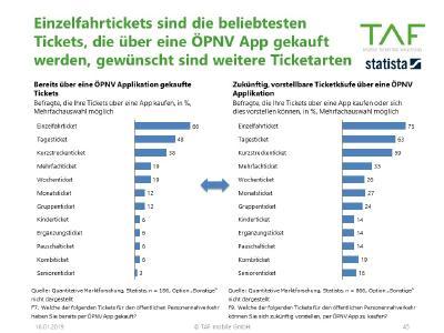 Beliebteste Tickets in der ÖPNV App