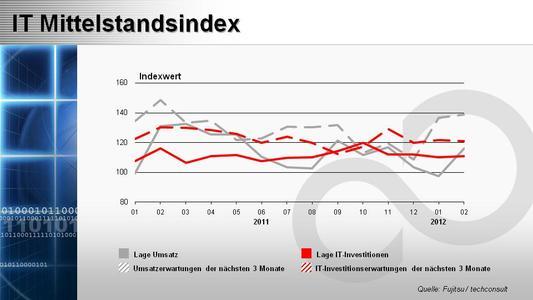 IT-Mittelstandsindex