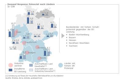 Demand Response-Potenzial nach Bundesländern, Quelle: Bnetza, dena, statista, goetzpartners