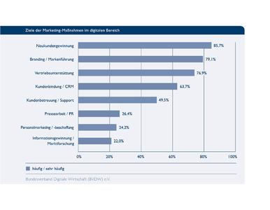 Diagramme Digitales Marketing