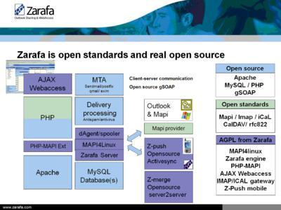 Zarafa-goes-AGPL-overview