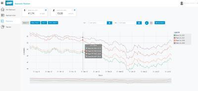"""Unter """"Preishistorie"""" können Sie sehen, wie sich der Preis für das gewünschte Produkt entwickelt hat und somit besser einschätzen, ob sich Tendenzen abzeichnen. (Bild: Screenshot SWP E-Portal)."""