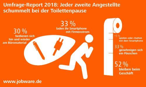 Jobware Umfrage-Report 2018: Wird in deutschen Büros immer sorgloser mit Material, Arbeitszeit und Daten verfahren?