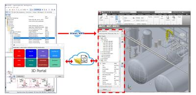Aucotecs neues 3D-Portal vereinfacht die Verbindung von 2D- zu 3D-Engineering mit einem neuen Standard und beschleunigt den Austausch per Webservice (Bild: AUCOTEC AG)