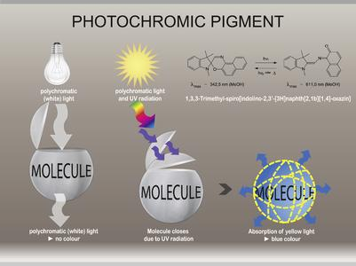 When working with photochromic pigments, Hohenstein researchers take advantage of the effects of the subtractive colour mixture (Graph: Hohenstein Institute)